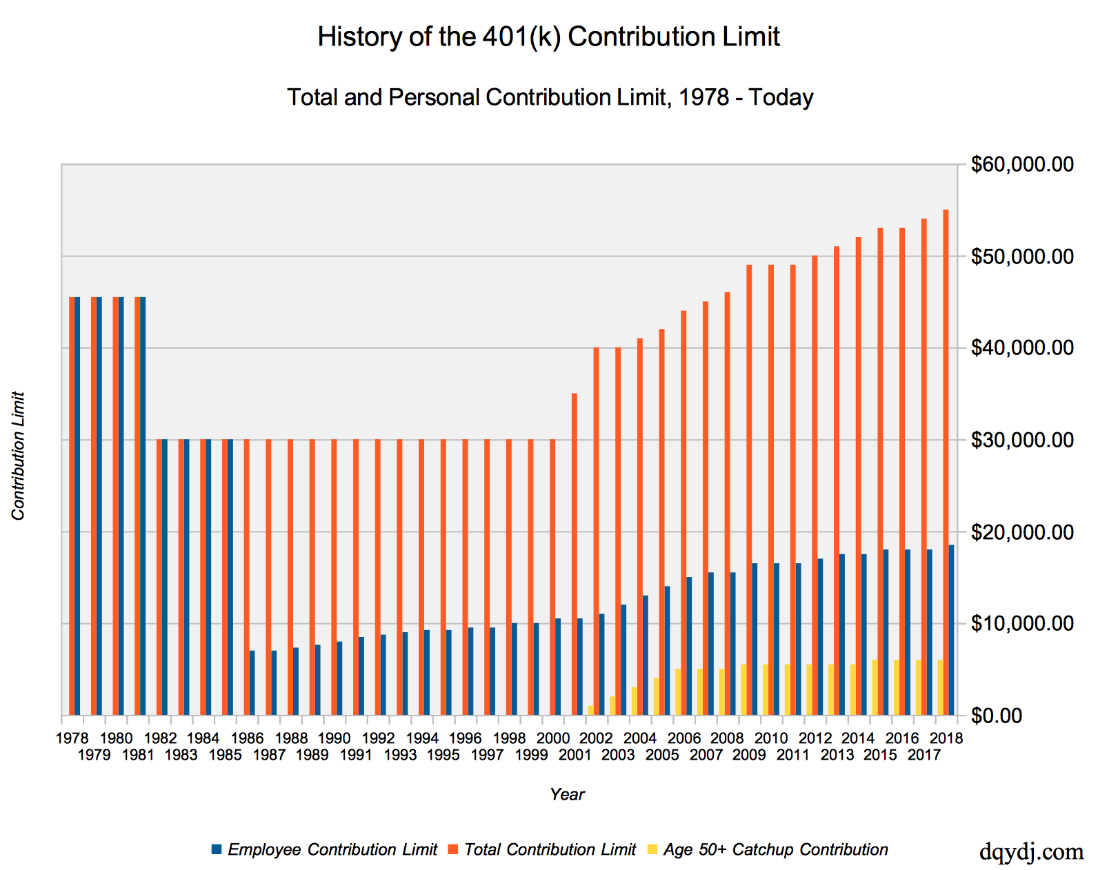 401(k) limit history of contributions, 1978 - today.