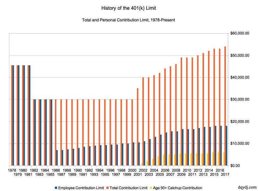 401(k) Limit history