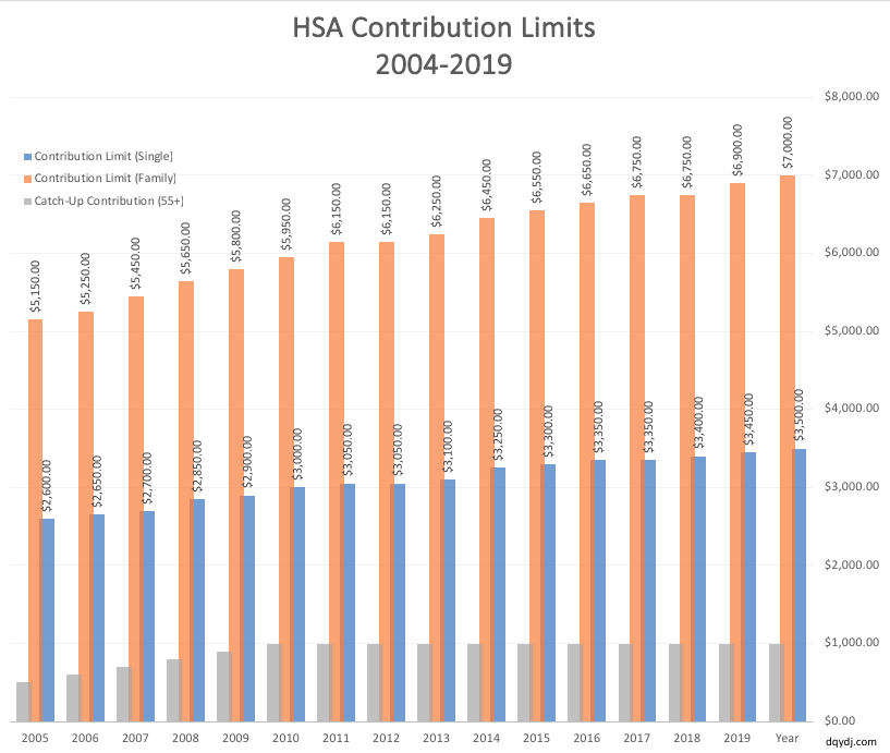 HSA Contribution Limits from 2004-2019