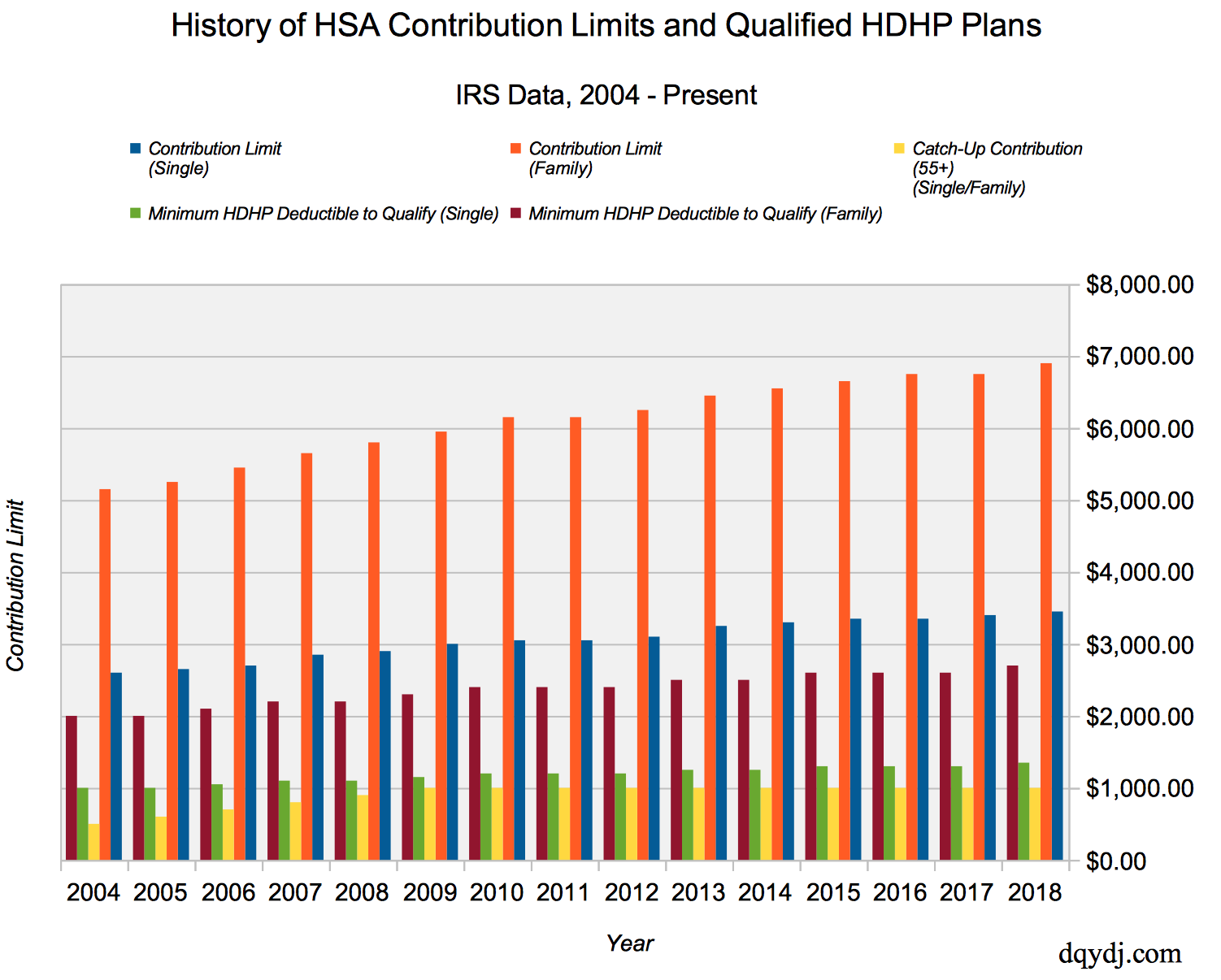 History of the HSA limit for contributions from 2004 until today.