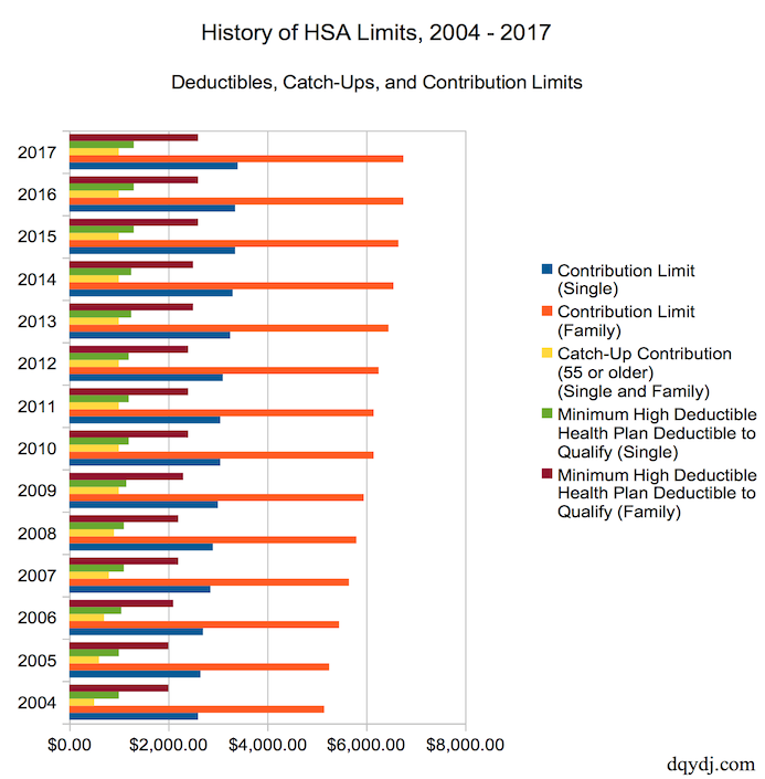 HSA Contribution Limit History in the United States, 2004 - 2017
