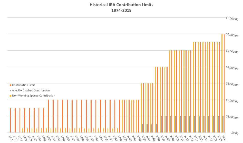 IRA Contribution Limit from 1974-2019