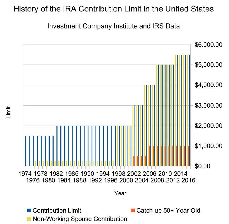 IRA Contribution Limit History from 1974-2016