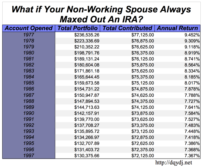 Chart for if your non-working spouse also maxed out an IRA