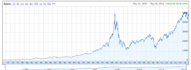 Chart of NASDAQ Stock performance after the tech bubble burst