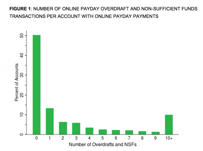 How Bad are Payday Loans? Only half of borrowers successfully avoided fees from their banks.