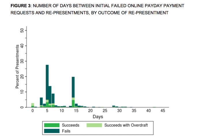 Payday lender ACH request failure, re-presentment, and outcome.