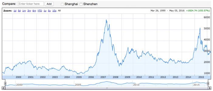 Shanghai Composite Peak and History