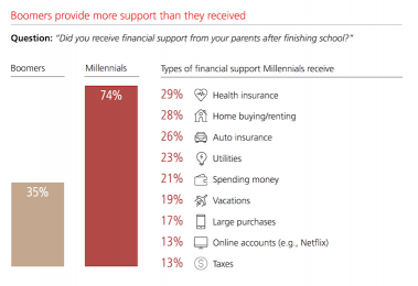 (UBS) They live at home, but they also take more of other forms of assistance...