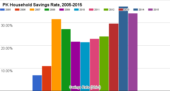 PK's net savings rate 2005-2015