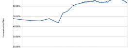 Homeownsership rate 1890-2016