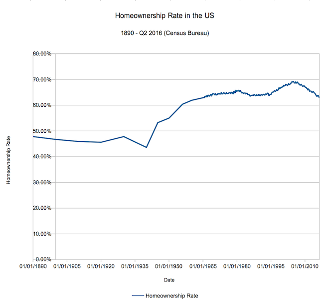 Homeownsership rate 1890-2016