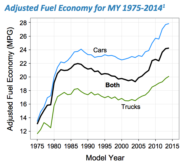 Fuel Economy for Light Duty Vehicles and Trucks (EPA) 1975-2014