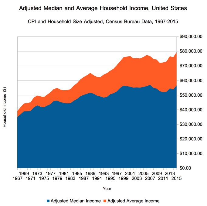 Household income adjusted for changing household size and inflation