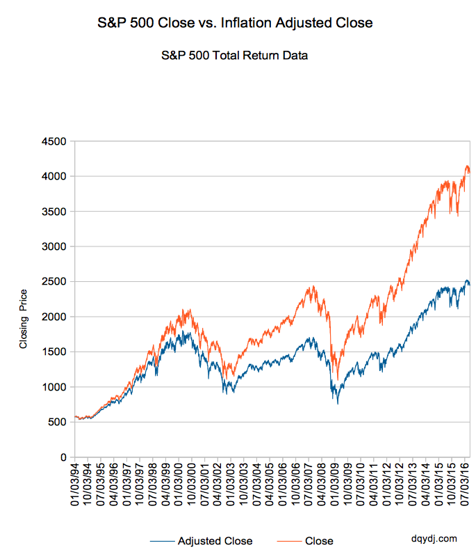 Inflation and dividend adjusted S&P 500 Index