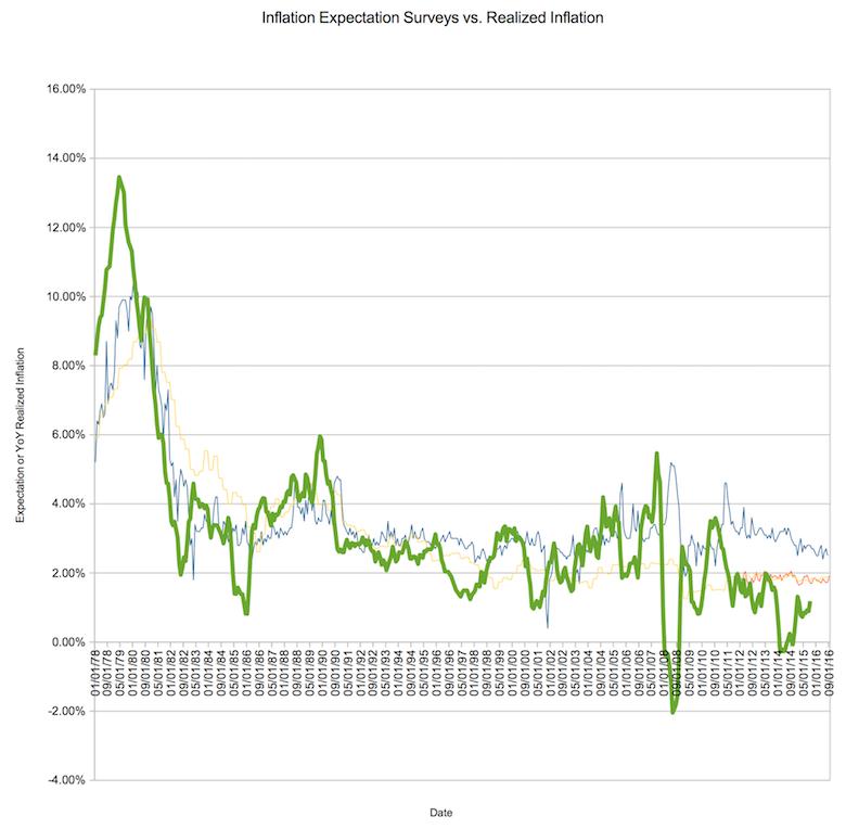 Inflation surveys for 1Y inflation vs. realized inflation