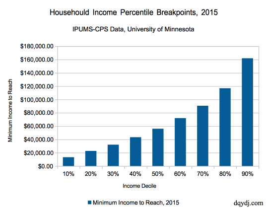 Household income percentile, by deciles, for 2015 in the United States
