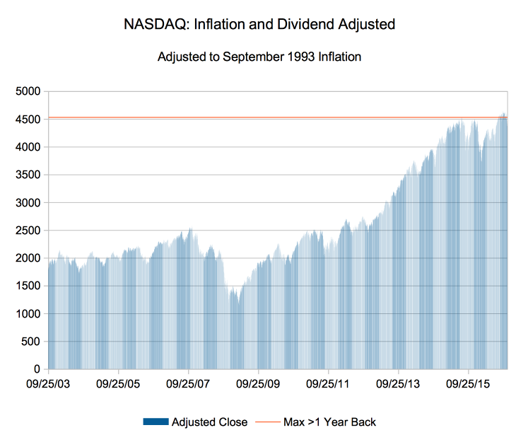 Inflation and Dividend adjusted NASDAQ