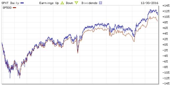 2016 S&P 500 Return and Total Return