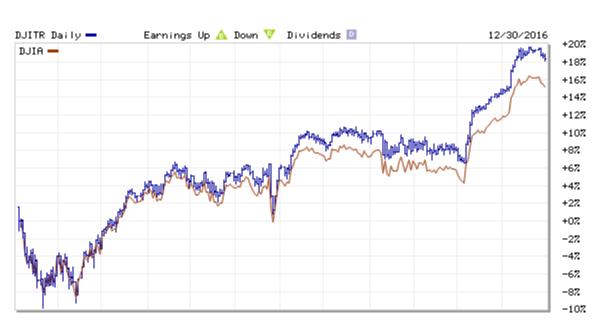 2016 Dow Jones Industrial Average Return.