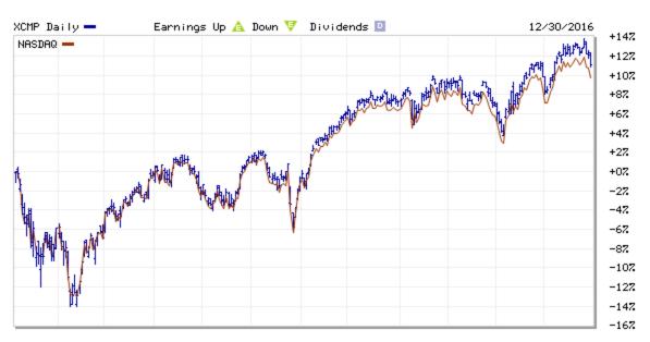 2016 NASDAQ Return, Price Index vs. Deividends Reinvested