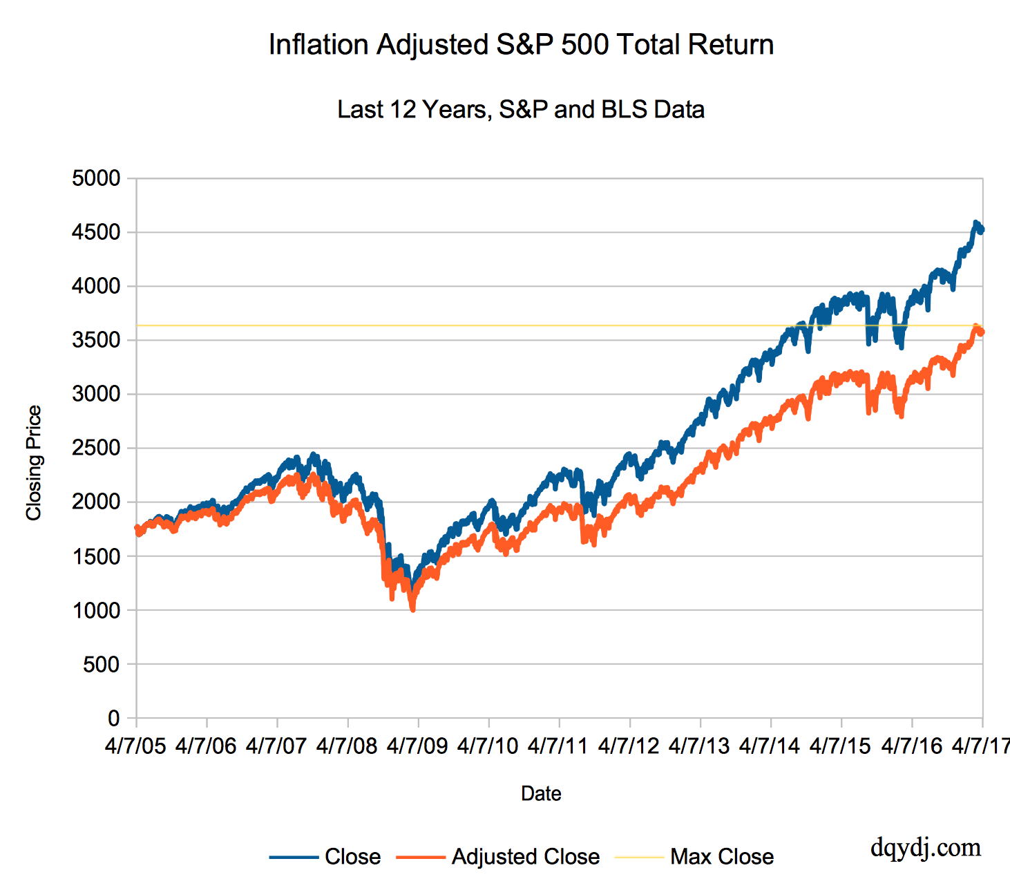 Inflation and Dividend Adjusted S&P 500 Closing Price through 4/7/2017