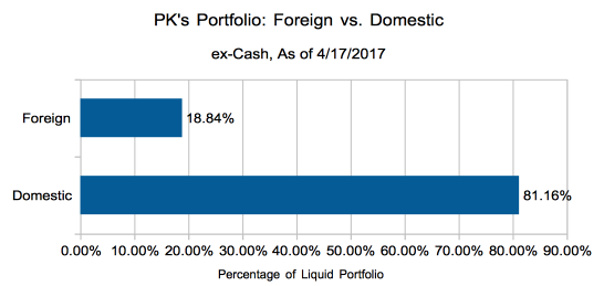 Foreign vs. Domestic Breakdown