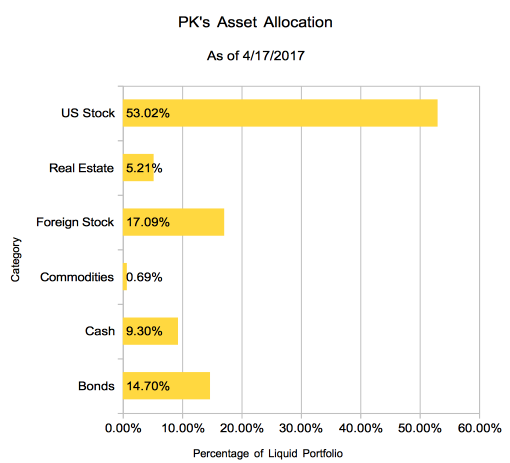 PK's Portfolio Allocation