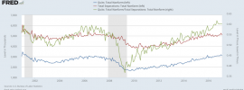 A Quick Look at the Labor Market via JOLTs