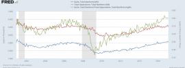 A Quick Look at the Labor Market via JOLTs