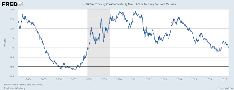Ten Year Constant Maturity Treasuries minus 2 Year Constant Maturity Treasuries
