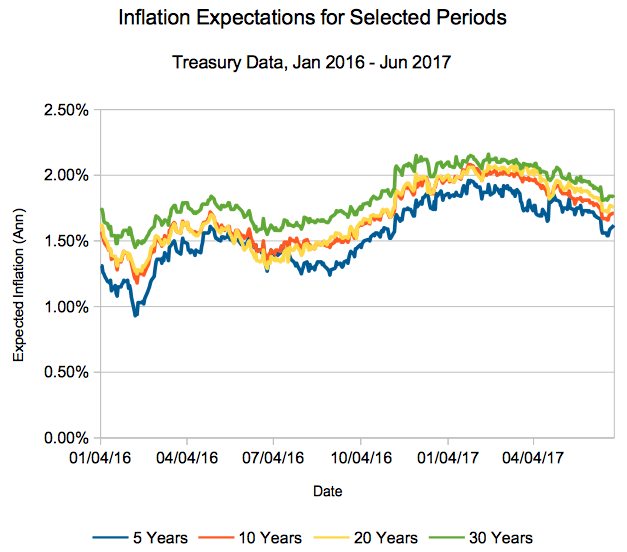 Market Inflation Expectations through 6/27/2017