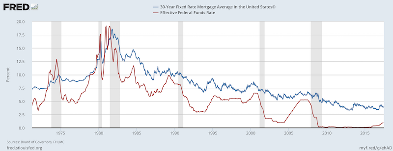 30-Year Mortgage vs Eff. Fed Funds Rate, July, 2017