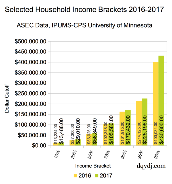 Household Income Brackets for Selected Percentiles, 2016-2017