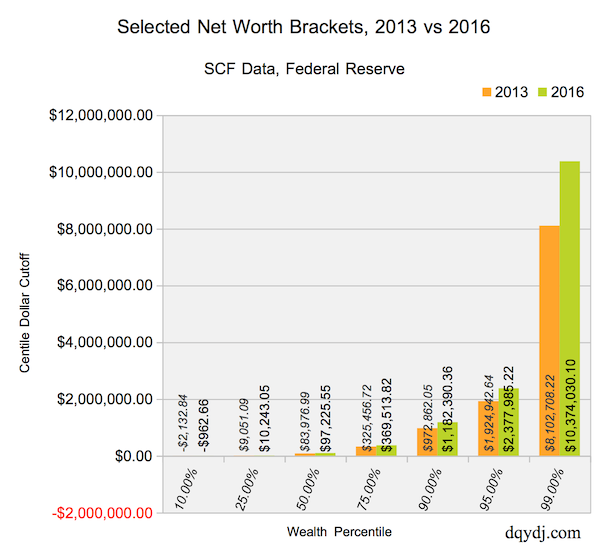 Net Worth Brackets or Wealth Brackets for the United States and One Percent