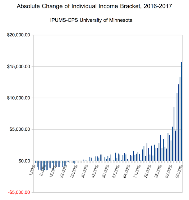 Absolute Income Bracket Income Changes, Individuals, 2016-2017 United States