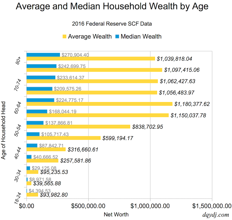 Average and Median Net Worth by Age Range, 2016