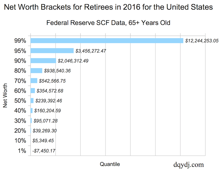 Retiree Net Worth or Retiree Wealth for America in 2016