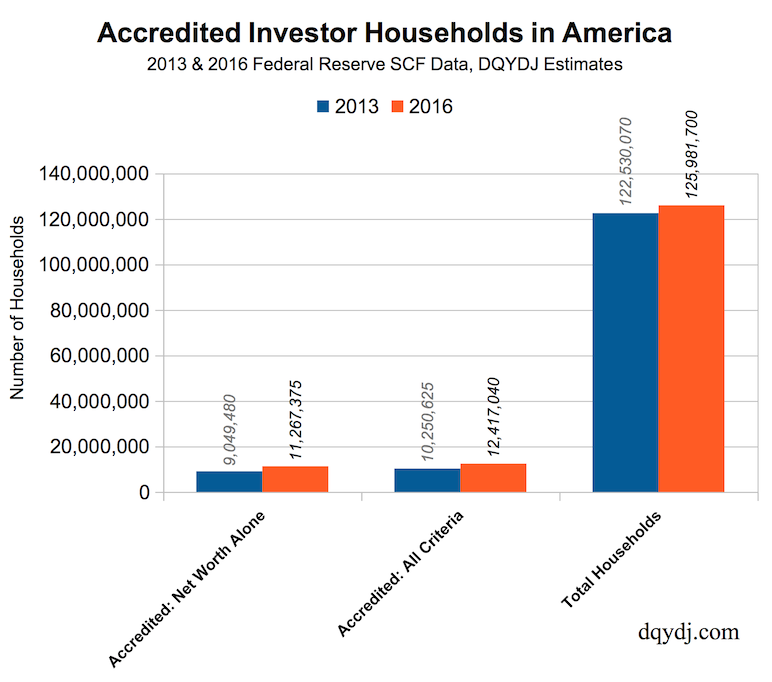 Change in Accredited Investors in America: 2013 to 2016