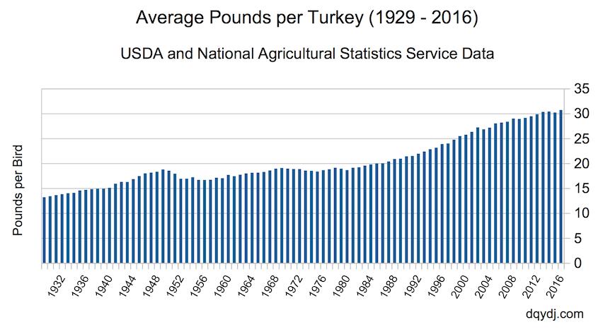 [Image: pounds_per_turkey_through_2016.png]