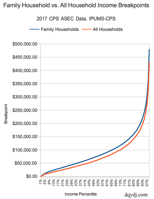 Family Household Income vs. All Household Income Distribution