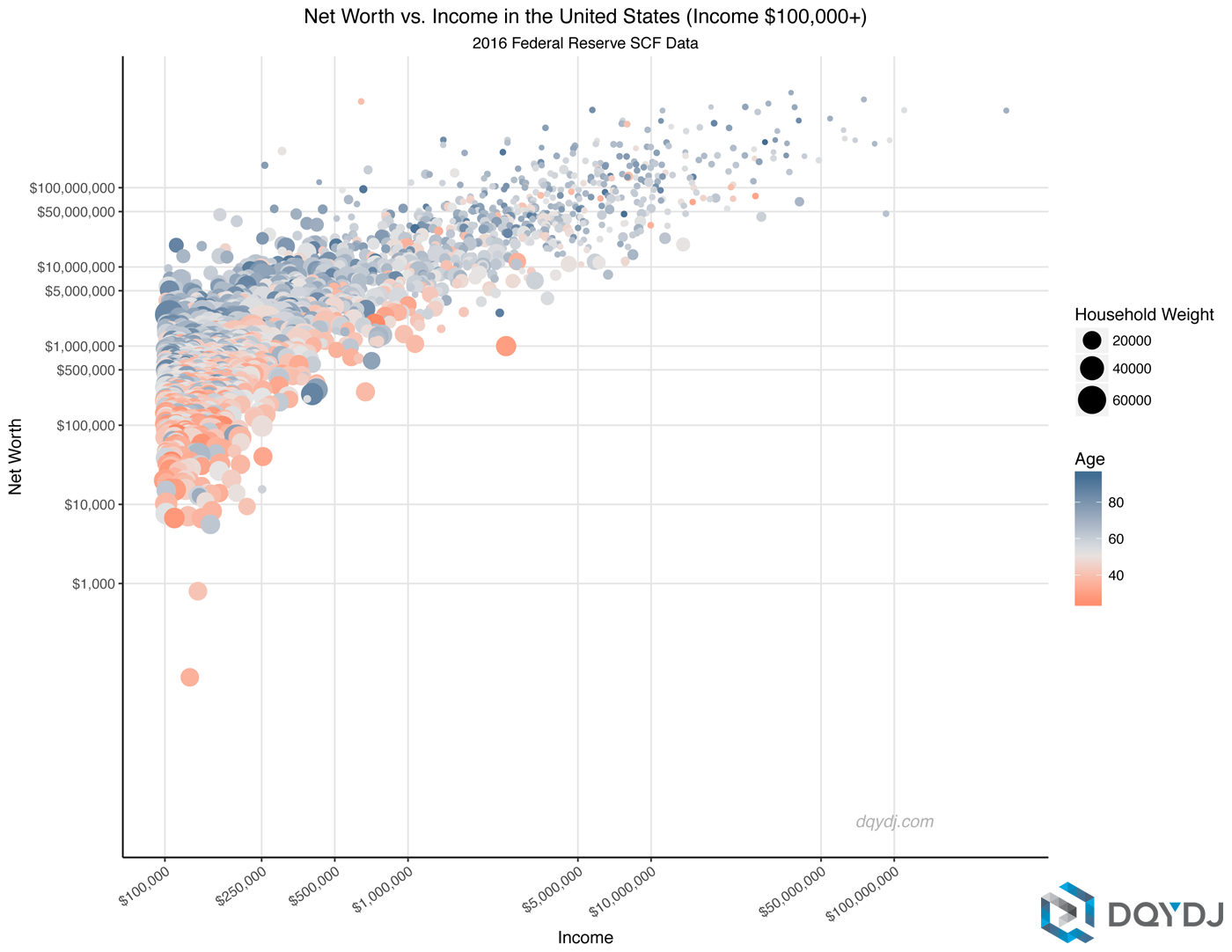Correlation of Income and Net Worth for the Upper Middle Class measured by household income over $100,000