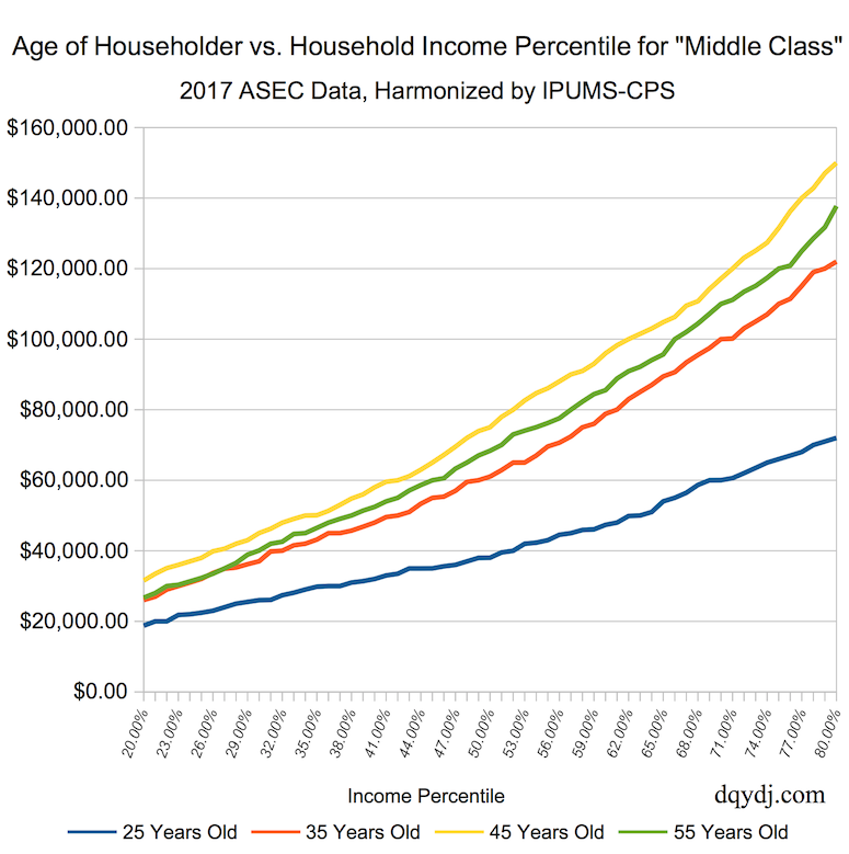 """Middle Class"" Householder Age vs. Household Income for Selected Ages"