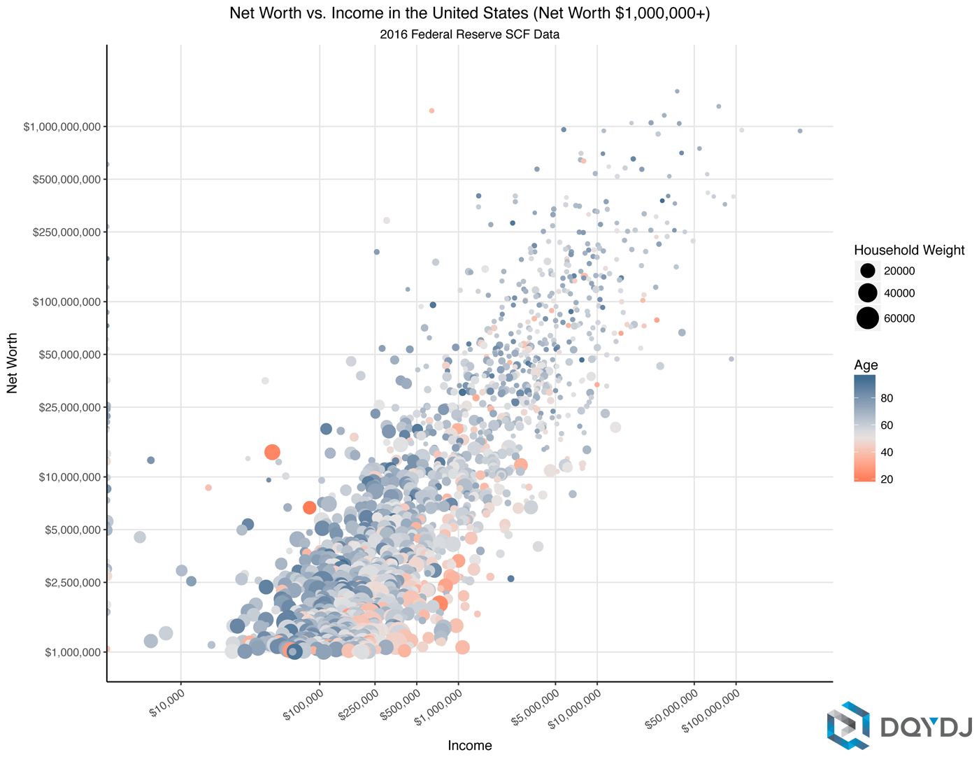 Correlation of Income and Net Worth for the Upper Middle Class measured by net worth over $1,000,000