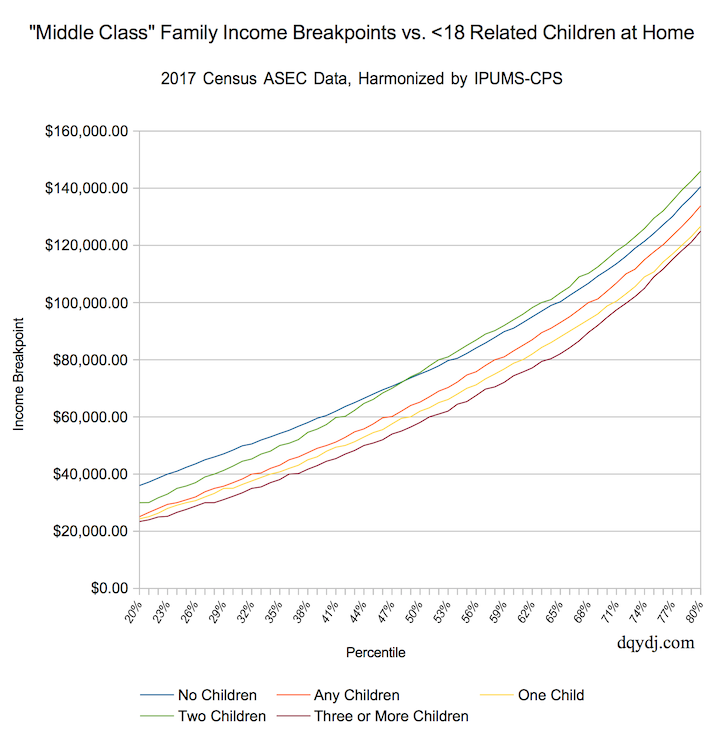 20th - 80th Percentile Incomes of family Households with Children