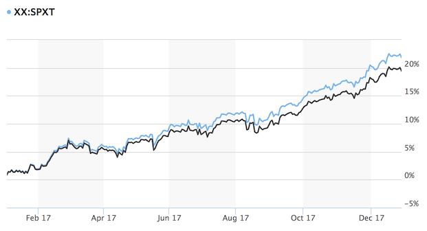 Marketwatch Comparison of Total Return vs. S&P 500 Price Index in 2017