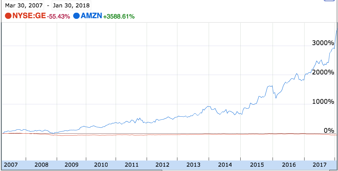 Amazon and General Electric stock between 2007 and 2018.