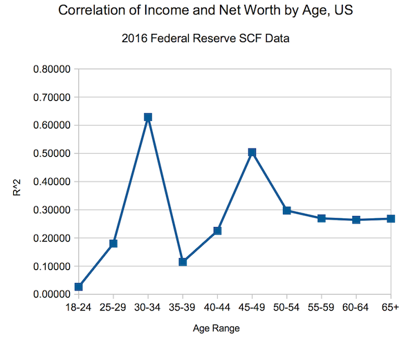 Correlation of Income and Net Worth by Age