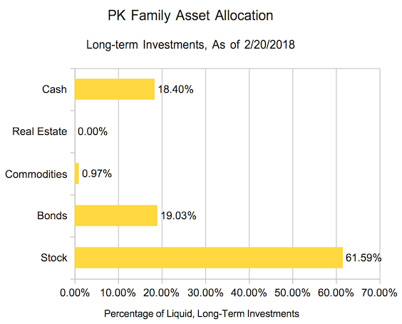 Asset allocation graph for my family