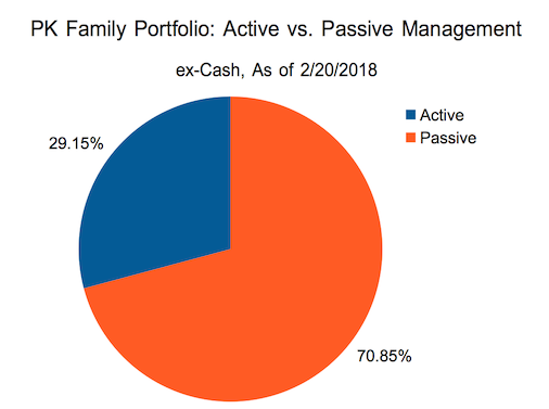 Active vs. Passive asset management breakdown for my family